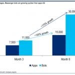 La economía de los bots, frente a la economía de las apps
