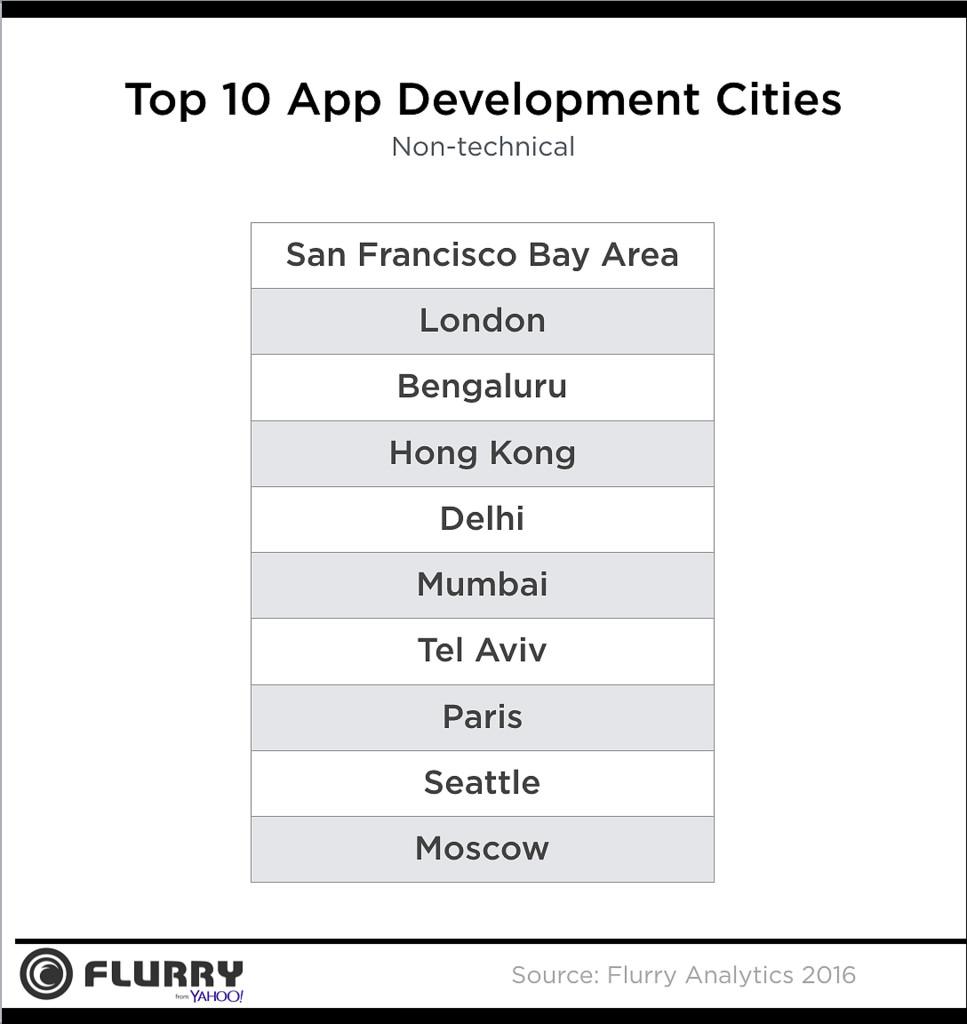 ciudades-apps-desarrolladores-no-tecnicos
