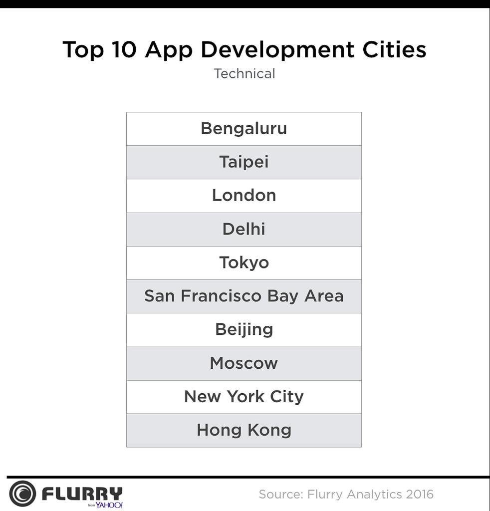 ciudades-desarrolladores-tecnicos-apps