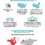 Infografía: El auge de las apps de dating