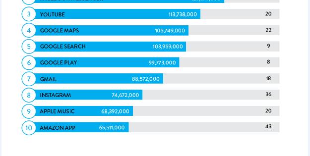 Facebook y Messenger, las apps más usadas de 2016