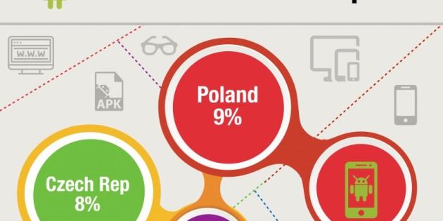 El auge de los desarrolladores de Android en Europa Central