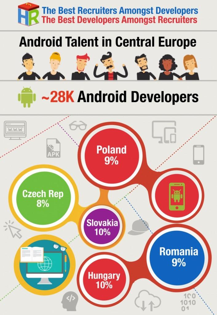 infografia-desarrolladores-android-europa-central