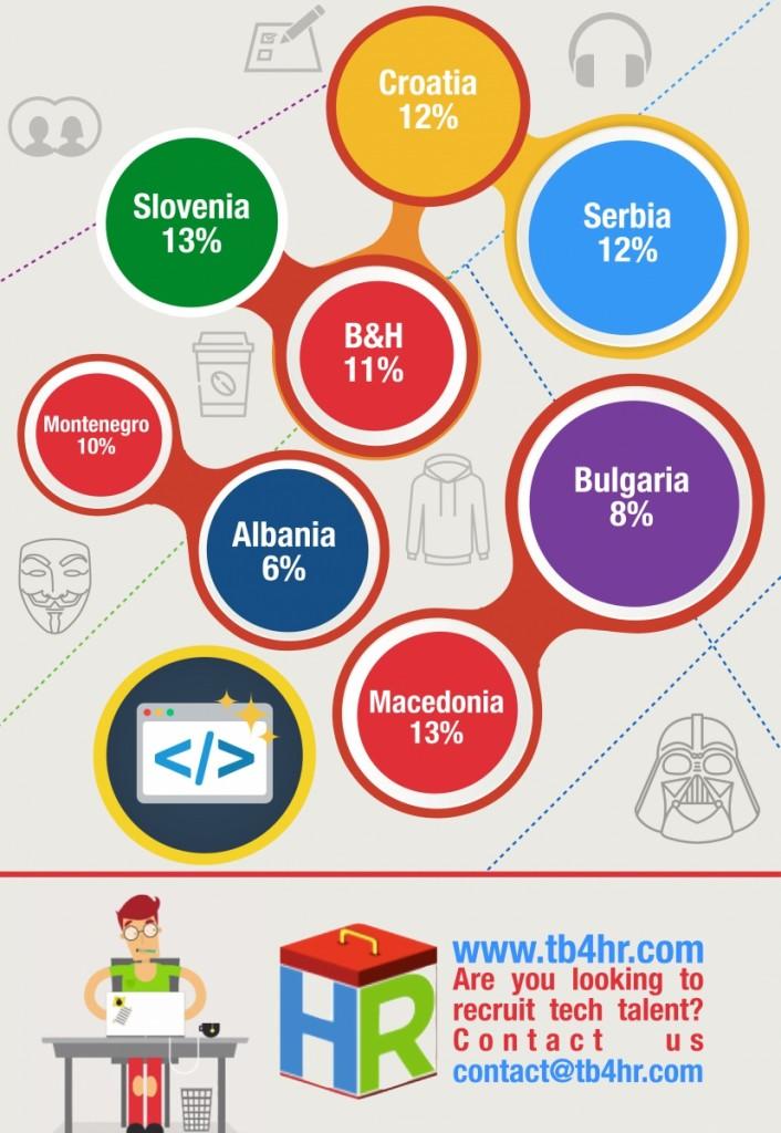 infografia-desarrolladores-android-europa-central2