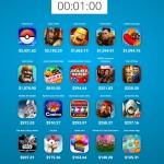 Los ingresos de los juegos móviles más populares por minuto
