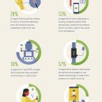 Infografía: El estado de la mHealth y otras tecnologías enfocadas a la salud en 2016