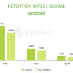 Únicamente un 5% continúa utilizando una app un mes después de haberla descargado