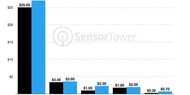 El usuario medio de iPhone gastó 40 dólares en la App Store en 2016