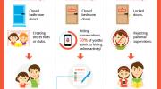 Infografía: Cómo monitorizar los smartphones de nuestros hijos sin pasarnos