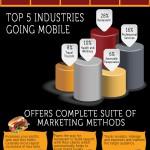 Infografía: Las ventajas que las apps tienen para los restaurantes