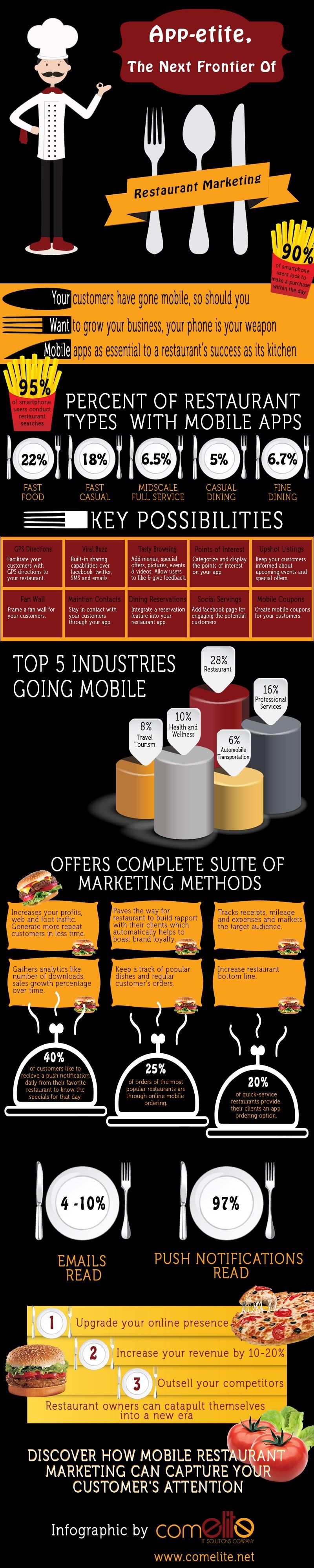 infografia-apps-ventajas-restaurantes
