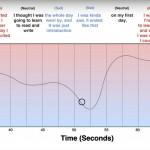 El MIT crea una app para smartwatches capaz de identificar emociones en tiempo real