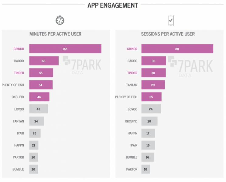 apps-para-ligar-engagement