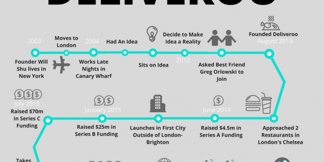 Infografía: La historia tras Deliveroo