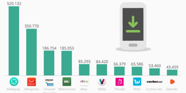 Wallapop, la aplicación de compras más descargada en marzo