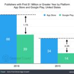 La App Store genera el doble de desarrolladores 'millonarios' que Google Play