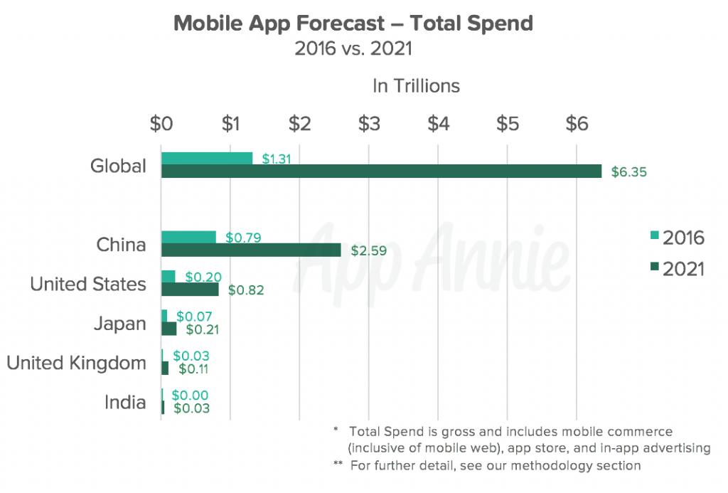 La economía de las apps estará valorada en 6,35 billones de dólares en 2021