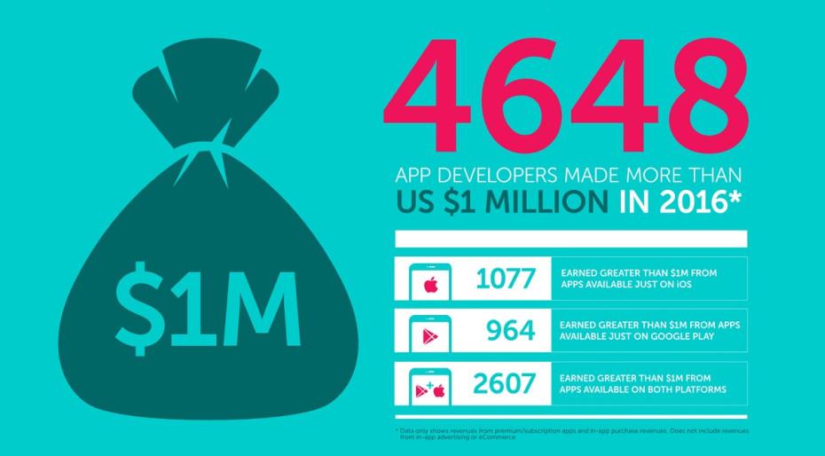 4.600 desarrolladores habrían ingresado más de 1 millón de dólares el año pasado
