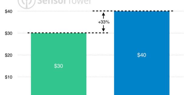 Los usuarios de Android descargan más apps que los de iOS, pero pagan menos