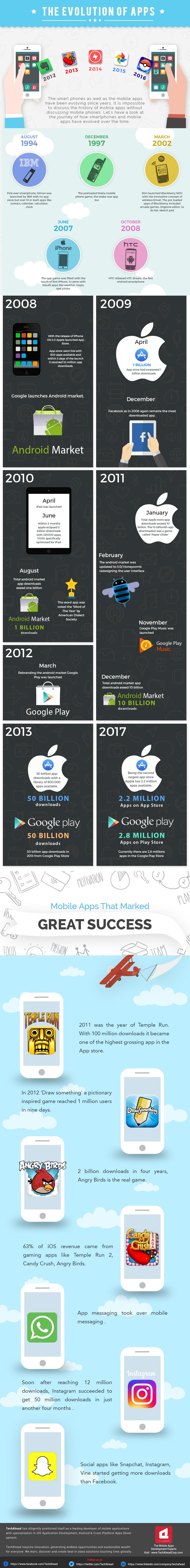 Infografía: La evolución de las apps hasta nuestros días