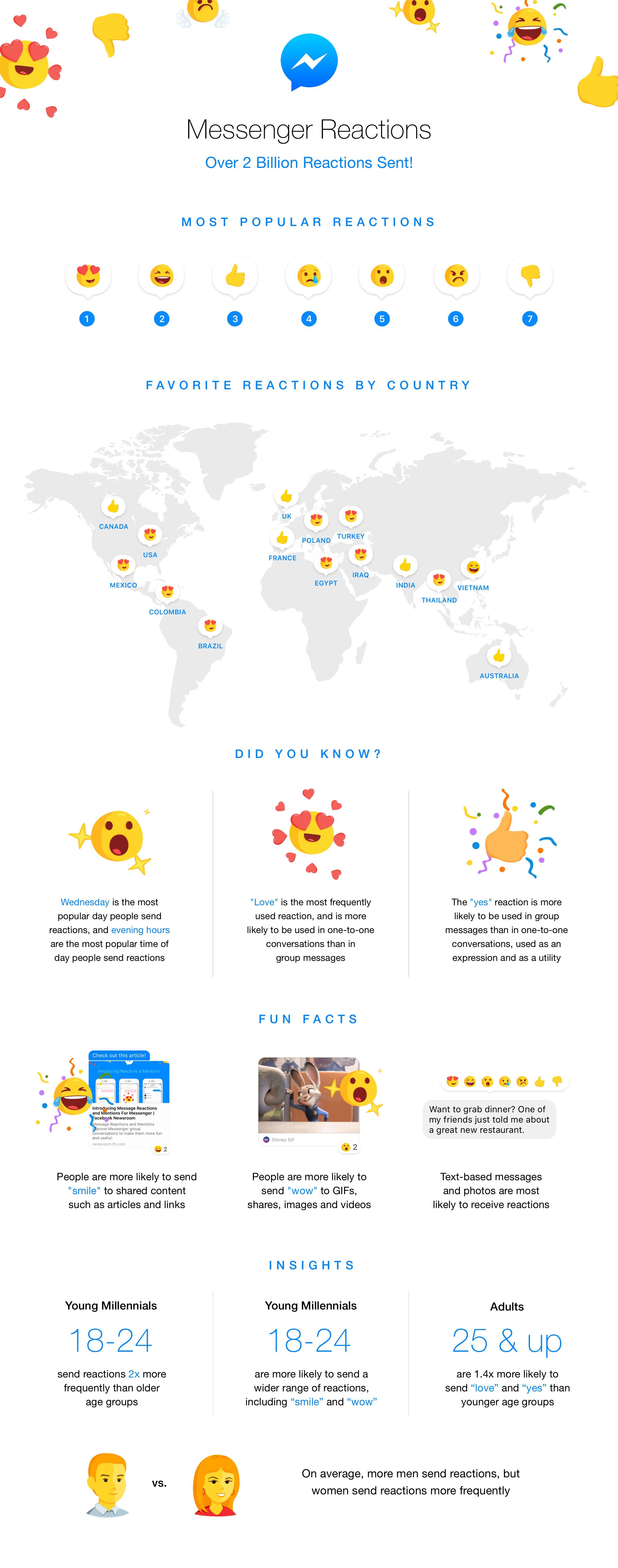 Infografía: Así se usan las reacciones en Messenger