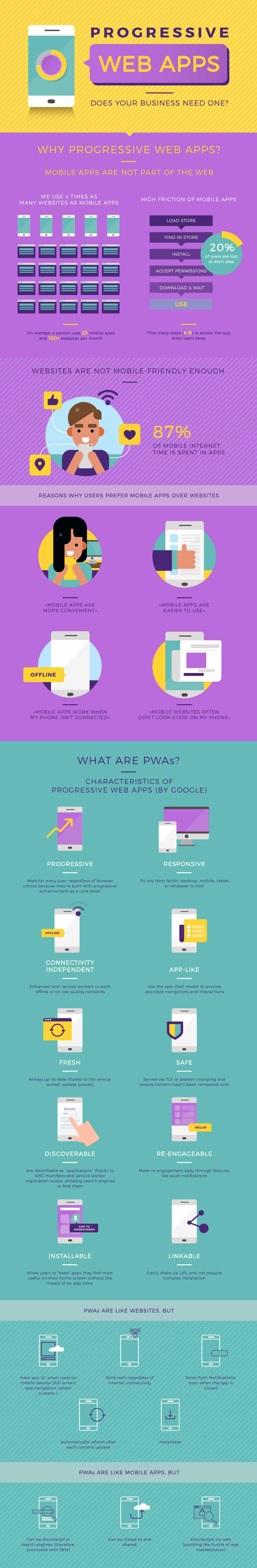 Infografía: ¿Necesita tu negocio una Progressive Web App?