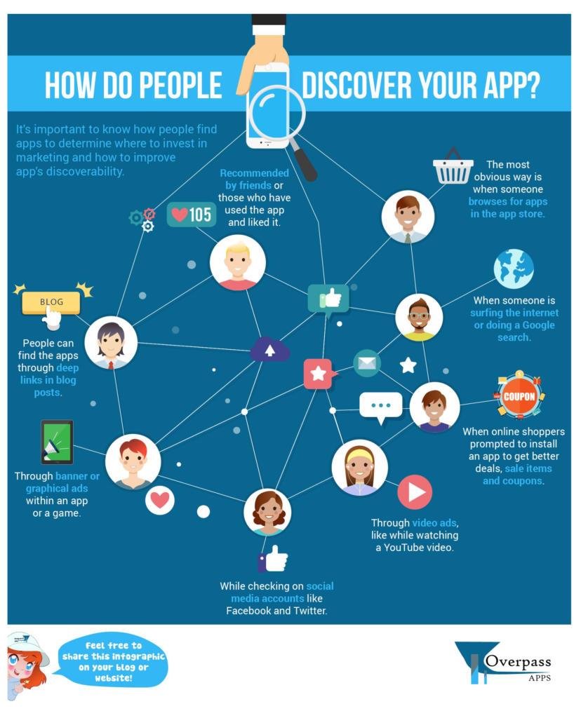 Infografía: Formas en las que la gente puede descubrir tu app