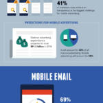 104 cosas que no sabías sobre mobile marketing