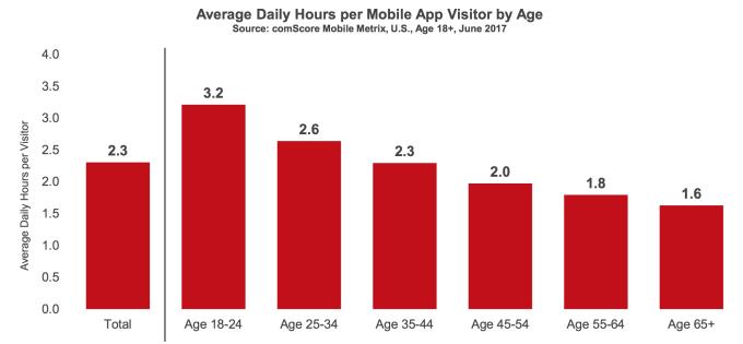 La mayoría de los usuarios no descarga ninguna app al mes