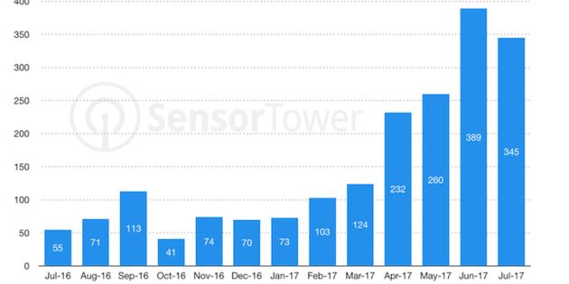 Solo 2.000 apps de iOS añadieron soporte para 64 bits desde el año pasado