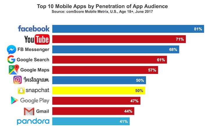 Facebook es la app preferida por los americanos