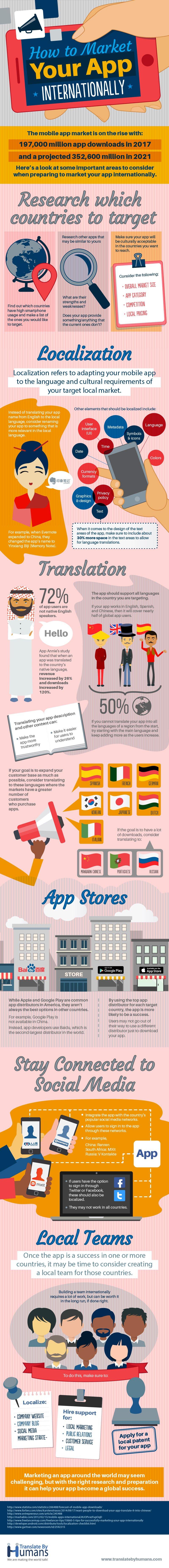 Infografía: Cómo expandir tu app internacionalmente