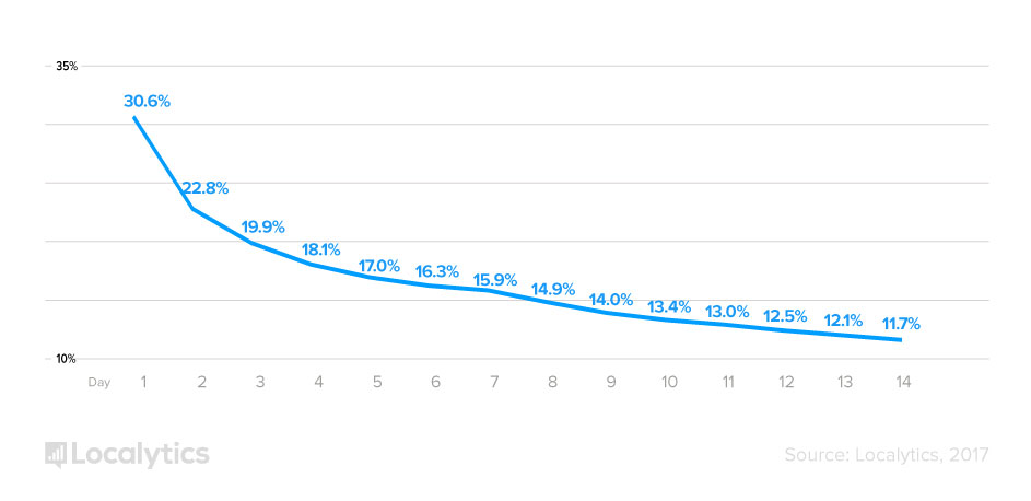 La tasa de retención de los usuarios de apps desciende al 22% al tercer mes de su descarga