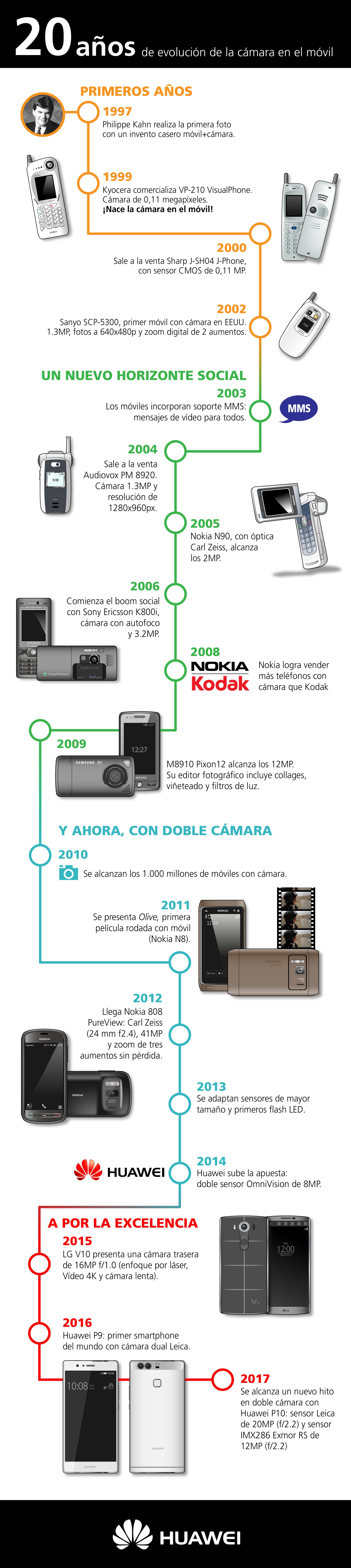 Infografía: 20 años de la cámara en el móvil