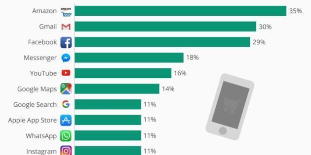 La aplicación móvil preferida de los millennials es Amazon