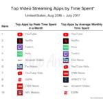 La app de YouTube, la más usada por los americanos para ver vídeo online