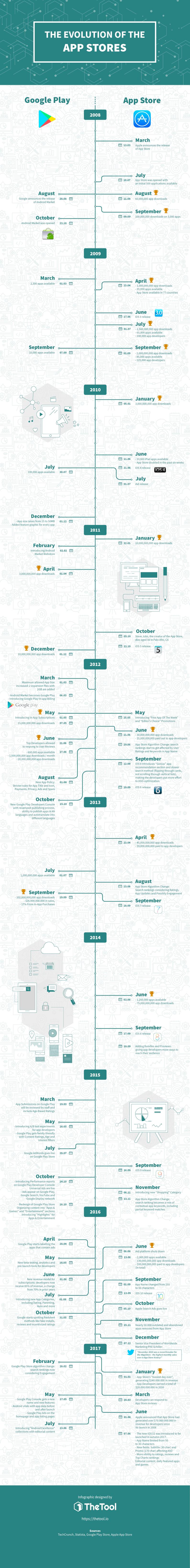Infografía: La evolución de Google Play y la App Store