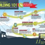 Infografía: El ciclo de creación de una aplicación móvil