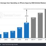 El gasto en apps de iOS aumentará un 86% hasta 2019
