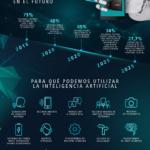 Infografía: Inteligencia Artificial en los móviles