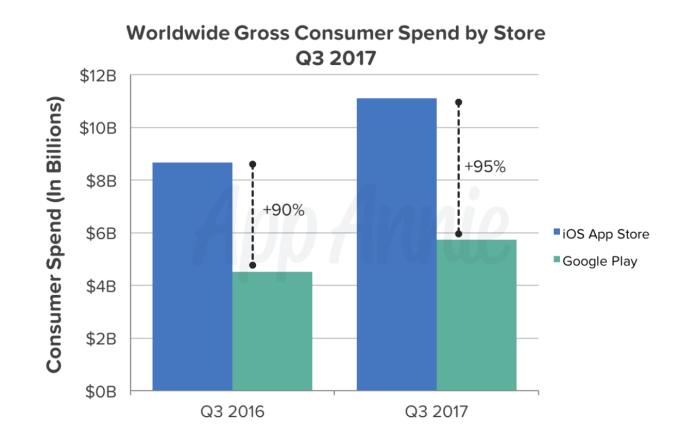Las descargas y los ingresos de apps alcanzan niveles récord en el Q3