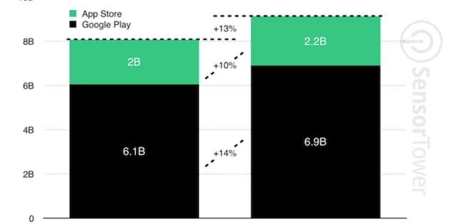 Los juegos móviles de iOS facturan más pero se descargan menos que los de Android