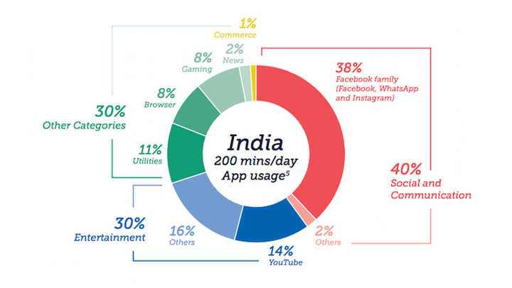 Los usuarios de India utilizan apps una media de 200 minutos al día