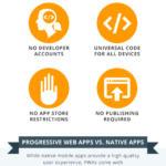 Infografía: 10 razones por las que las Progressive Web Apps son el futuro de las apps