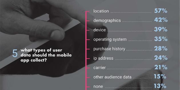 Infografía: Cómo pueden sacar partido los negocios de las apps de engagement de usuarios