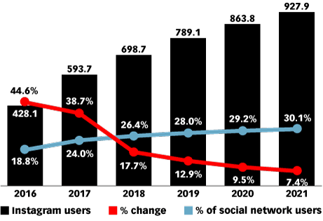 Instagram progresará adecuadamente hasta 2021