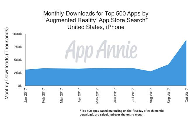 Los usuarios gastarán 110.000 millones de dólares en las tiendas de apps en 2018