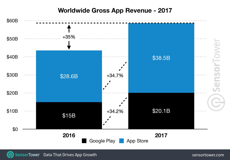 Los ingresos por apps aumentaron un 35 por ciento en 2017