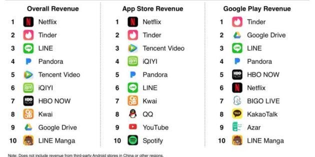 Netflix fue la app sin ser mobile game que más ingresó en 2017