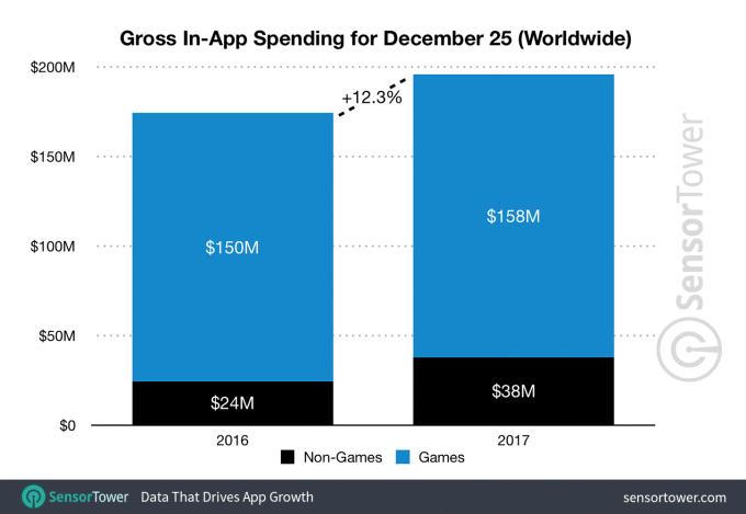 Los usuarios se gastaron 196 millones de dólares en apps el día de Navidad